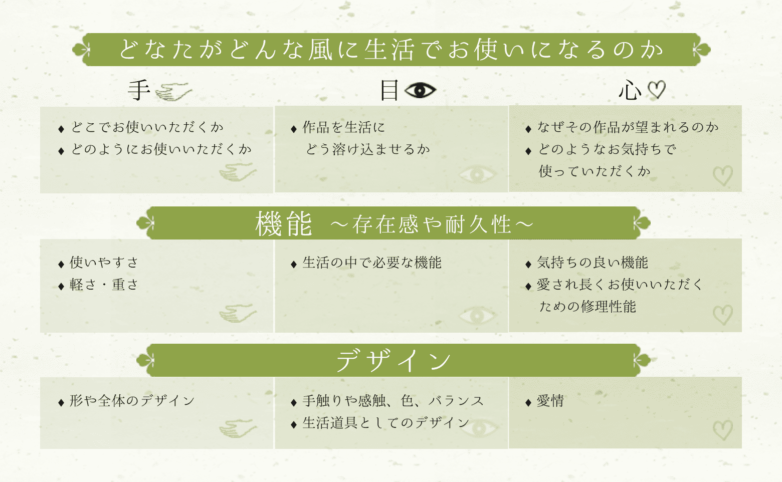 用途・機能・デザインの図